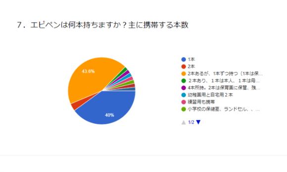 アンケート結果(7何本持つか).png